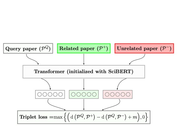 SPECTER: Document-level Representation Learning using Citation-informed Transformers